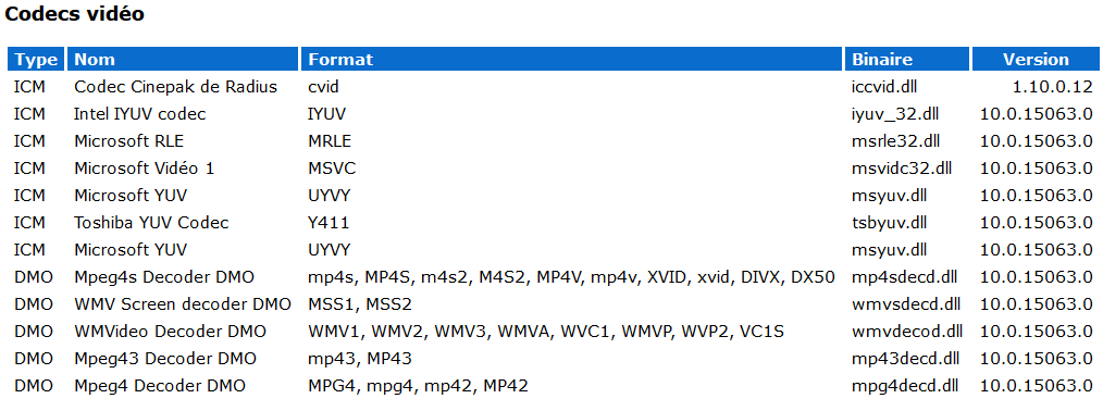 windows 10 quels sont les codecs vidéo les plus utiles ?