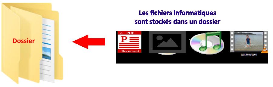 les fichiers informatiques sont stockés dans un dossier