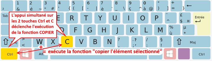 Exemple de raccourci clavier