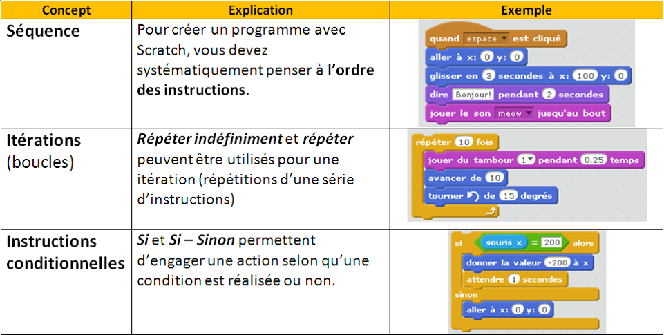 concepts de programmation scratch