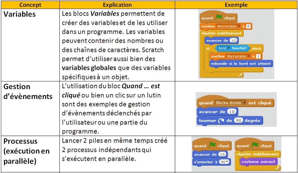 les concepts de programmation abordés avec Scratch