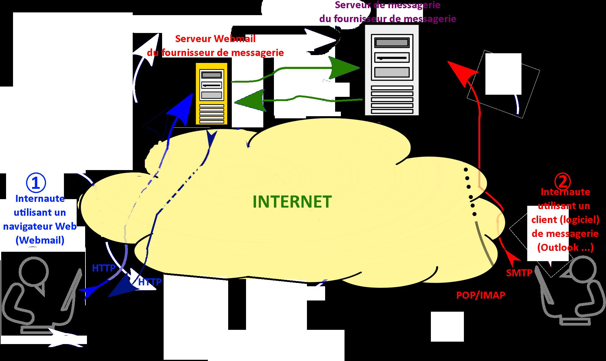 Webmail ou client de messagerie