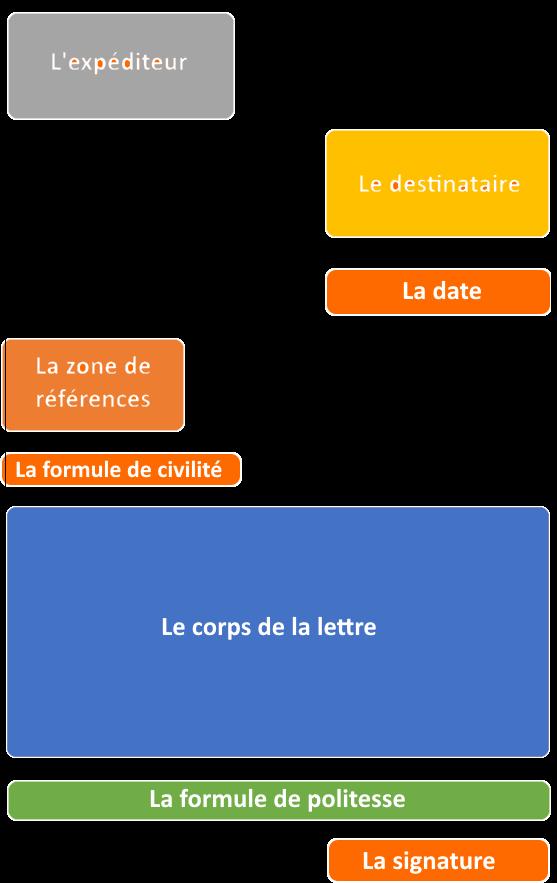 structure d'un courrier