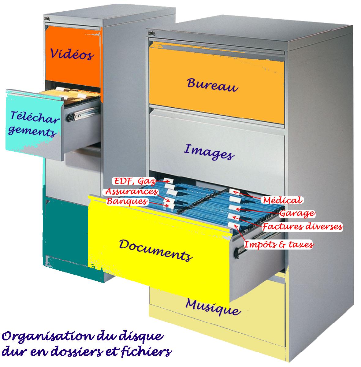 comment organiser son disque dure en dossiers et sous-dossiers