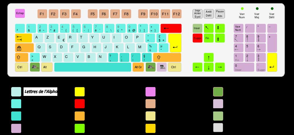 disposition des touches d'un clavier d'ordinateur